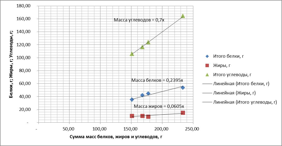 Рисунок 1. Зависимость массы белков, жиров и углеводов в зеленых кормах от их суммы.