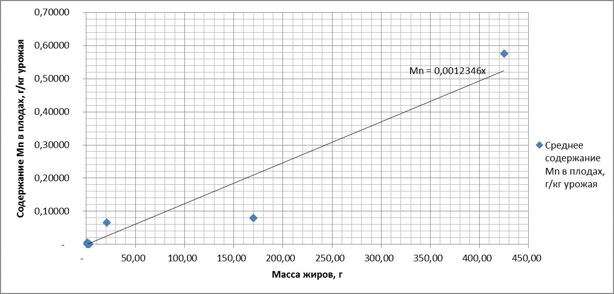 Рисунок 10. Зависимость содержания марганца (Mn) в плодах от массы жиров. R = 0.963