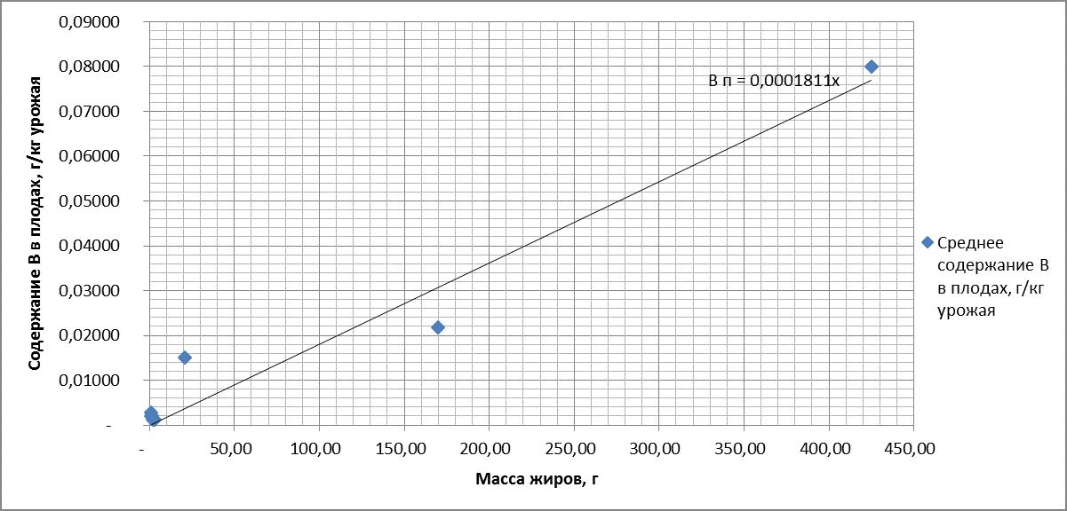 Рисунок 12. Зависимость содержания бора (B) в плодах от массы жиров. R = 0.981