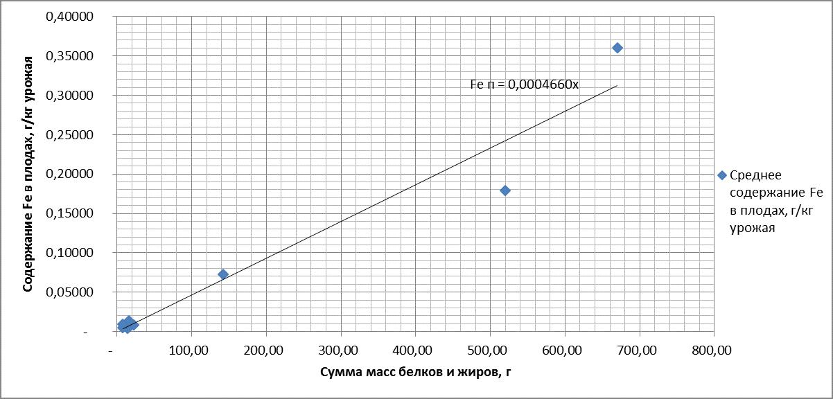 Рисунок 13. Зависимость содержания железа (Fe) в плодах от суммы масс белков и жиров. R = 0.974