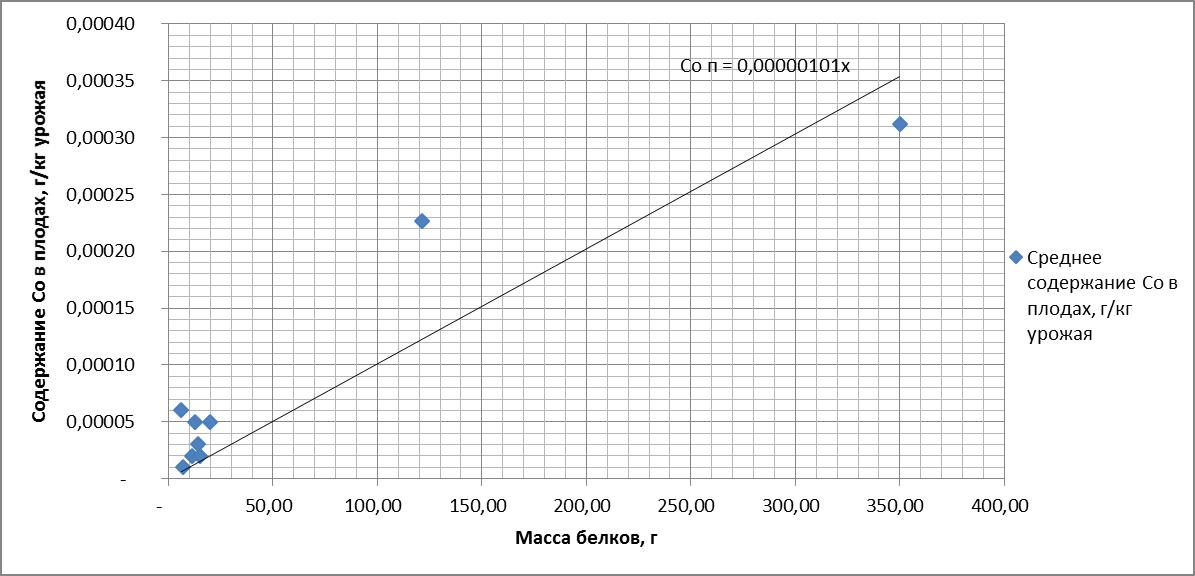 Рисунок 15. Зависимость содержания (Co) в плодах от массы белков. R = 0.937