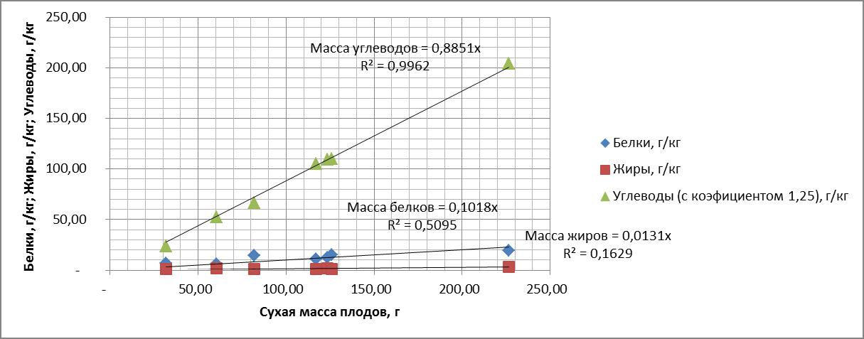 Рисунок 2 Зависимость белков, жиров и углеводов в плодах овощных культур от сухой массы.