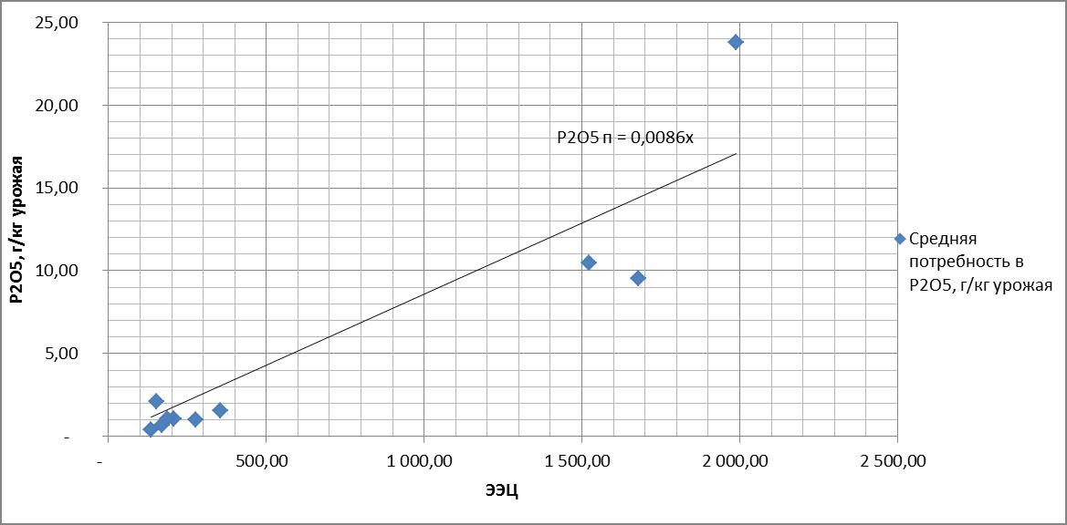 Рисунок 4. Зависимость потребности в P2O5 от эквивалента энергетической ценности. R = 0.922