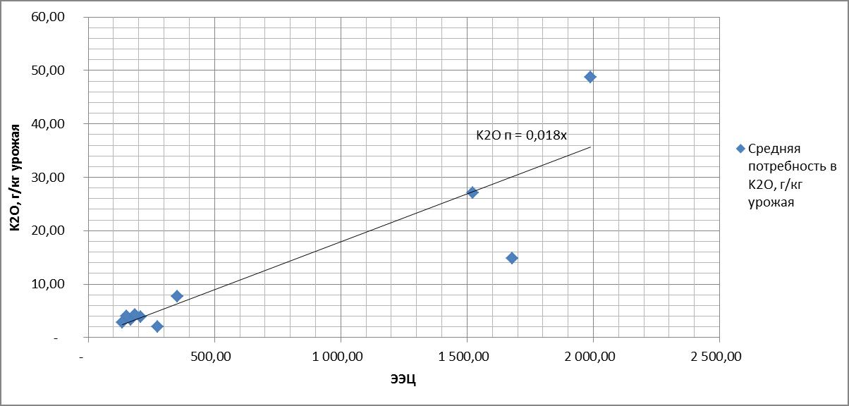 Рисунок 5. Зависимость потребности растений в K2O от эквивалента энергетической ценности. R = 0.892