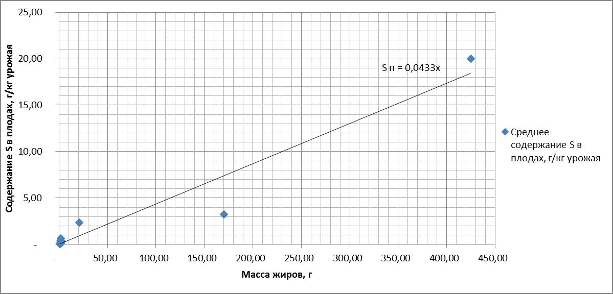 Рисунок 6. Зависимость содержания серы (S) в плодах от массы жиров. R = 0.966