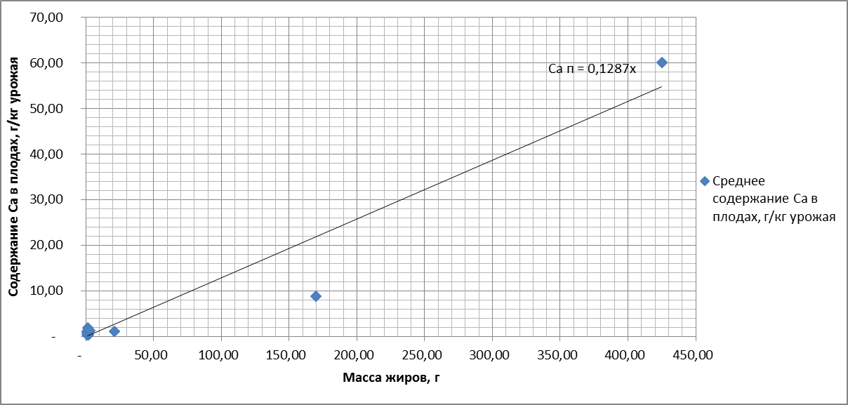 Рисунок 7. Зависимость содержания (Ca) в плодах от массы жиров. R = 0.966
