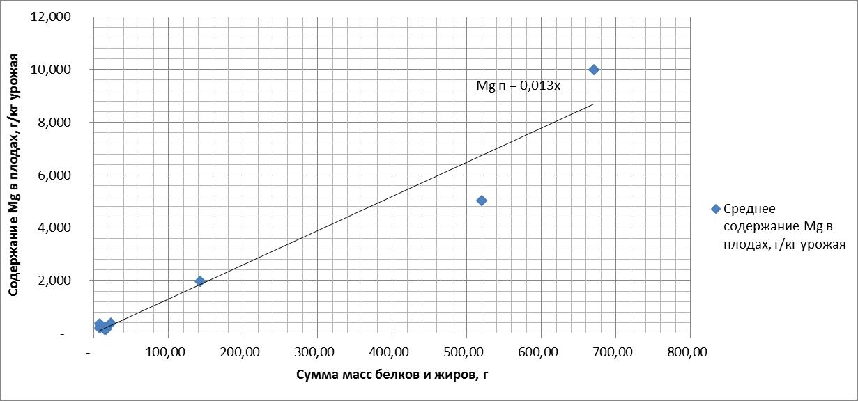 Рисунок 8. Зависимость содержания магния (Mg) в плодах от суммы масс белков и жиров. R = 0.975