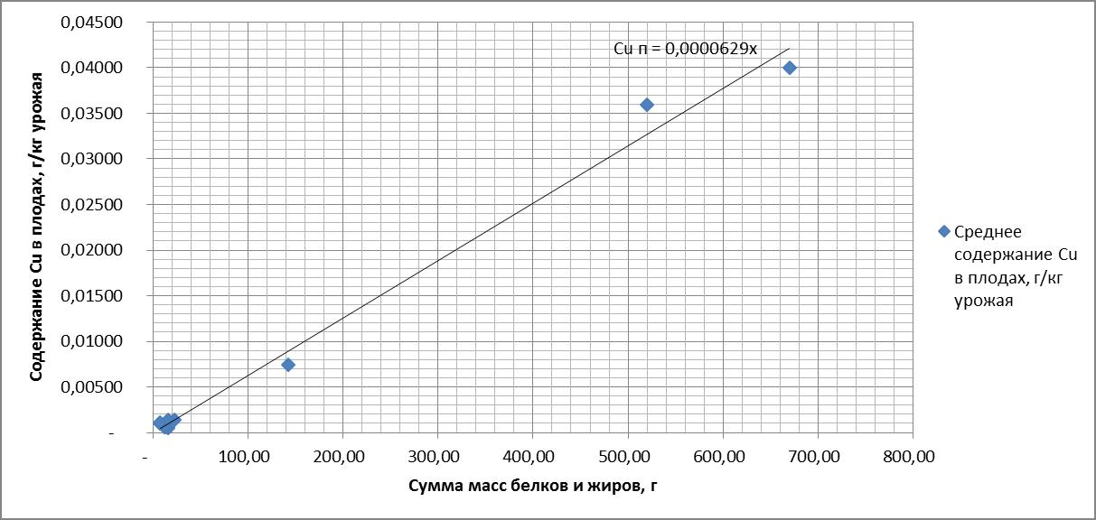 Рисунок 9. Зависимость содержания меди (Cu) в плодах от суммы масс белков и жиров. R = 0.996